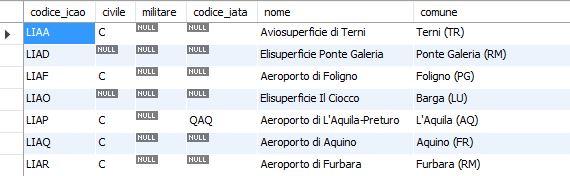 database-excel-e-mysql-aeroporti-italiani